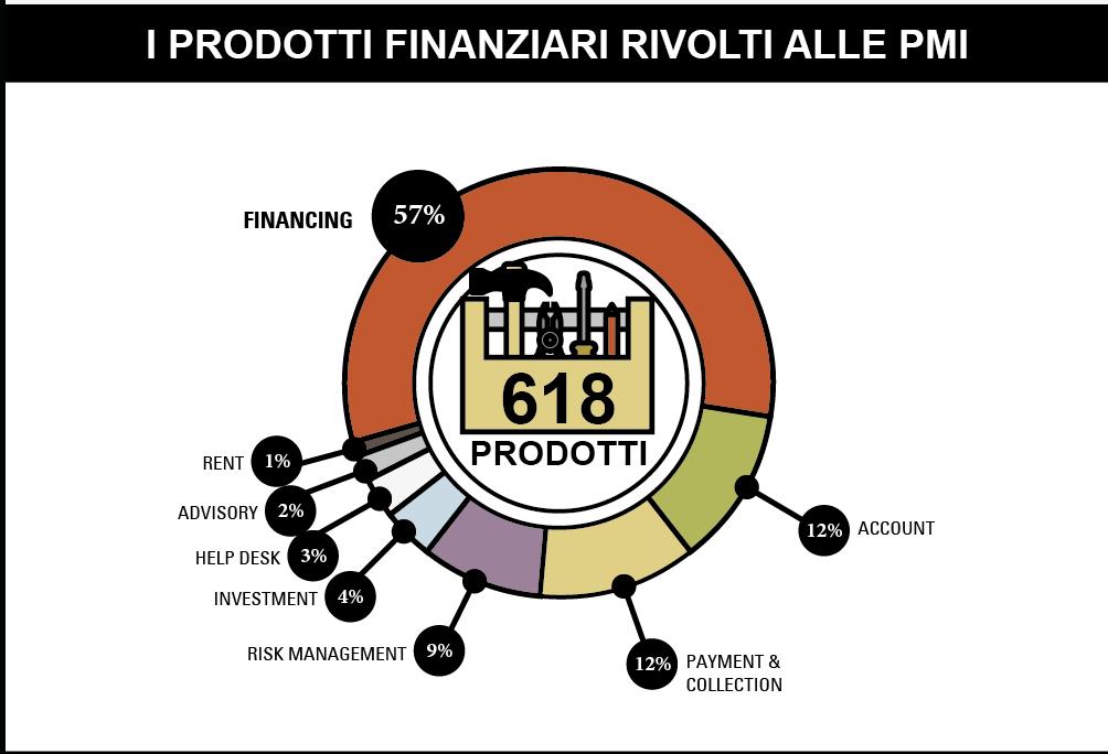 Osservatori.net Fintech e Finance