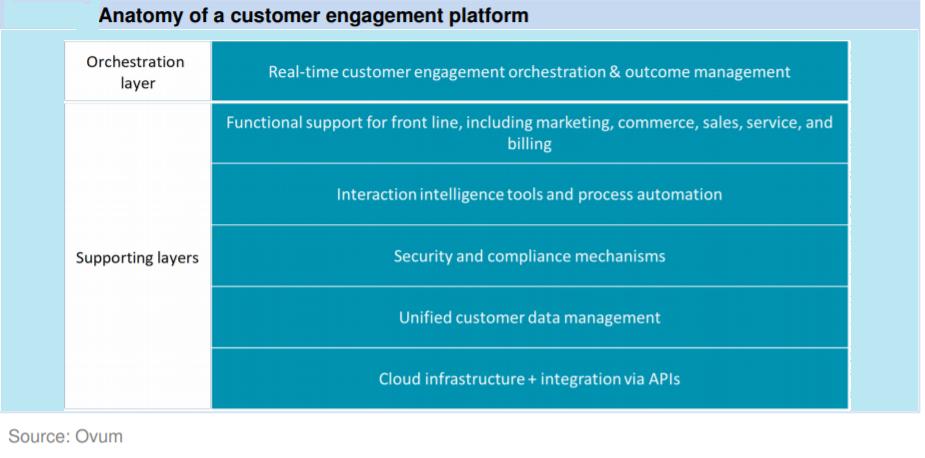 Ovum - customer engagement platform