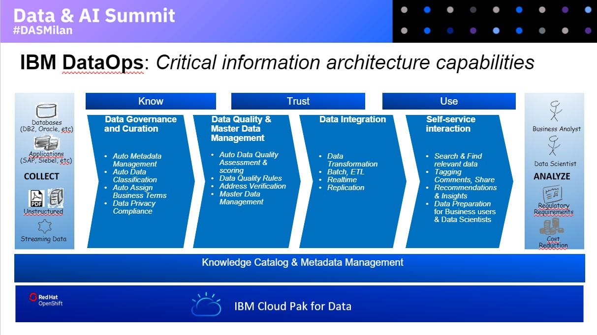 DATAOPS IBM