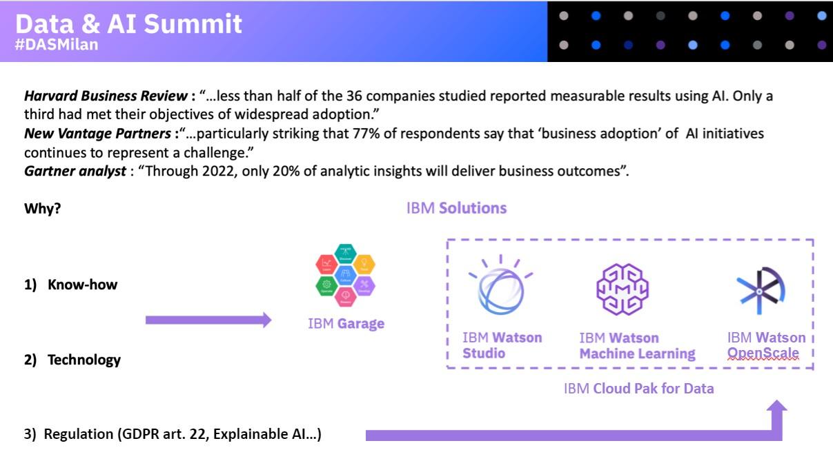 Gli ostacoli verso l'AI IBM