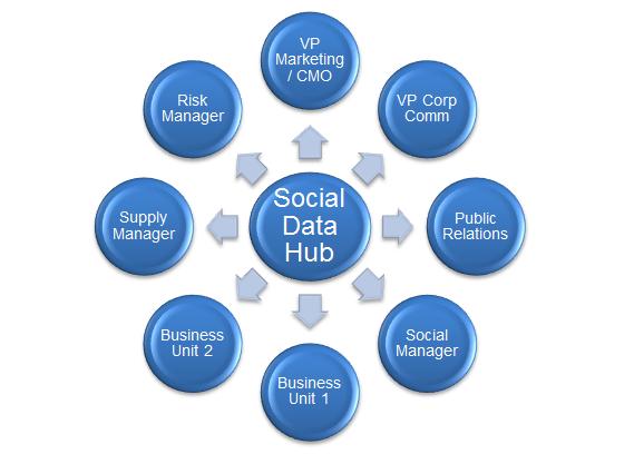 Eliminare i silos di dati: perché è necessario condividere la ...