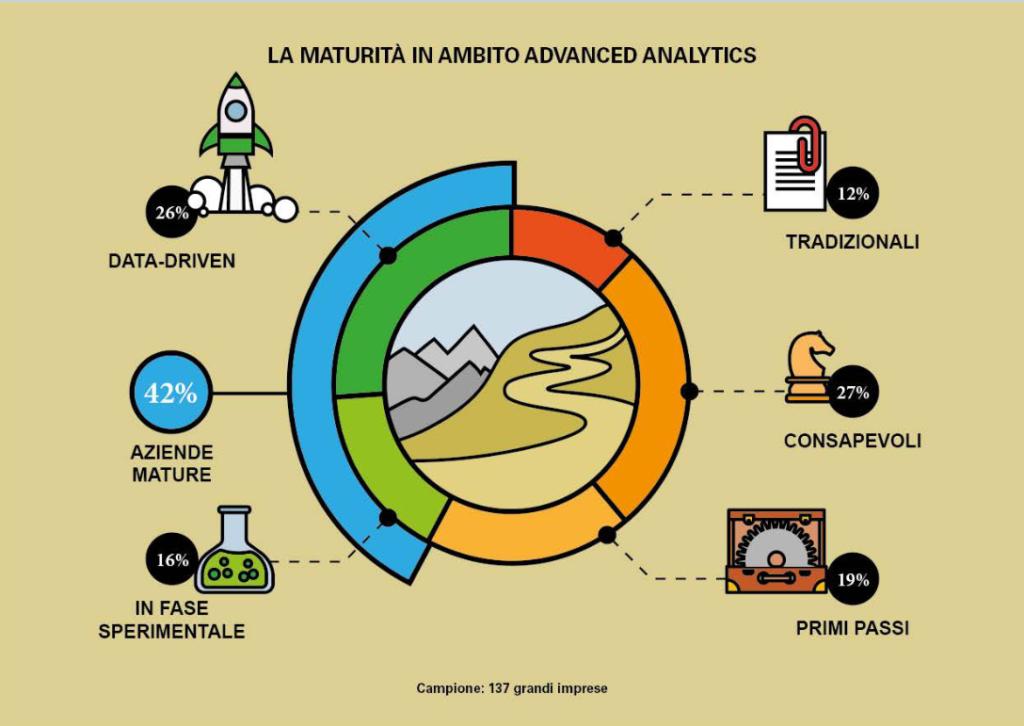 data science - mercato advanced analytics italia 2020 - polimi